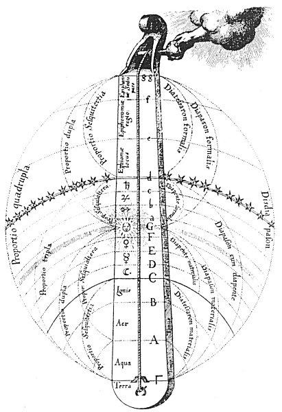 Fludds De Musica Mundana-3
