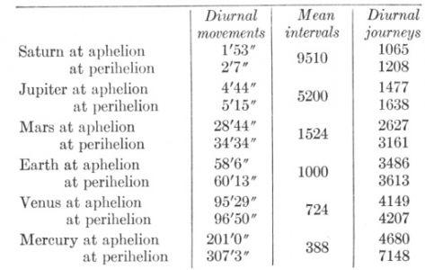 102900-Planets-diurnal Mvemnts-intervals