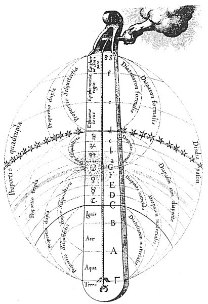 Mundane Monochord with its Proportions and Intervals