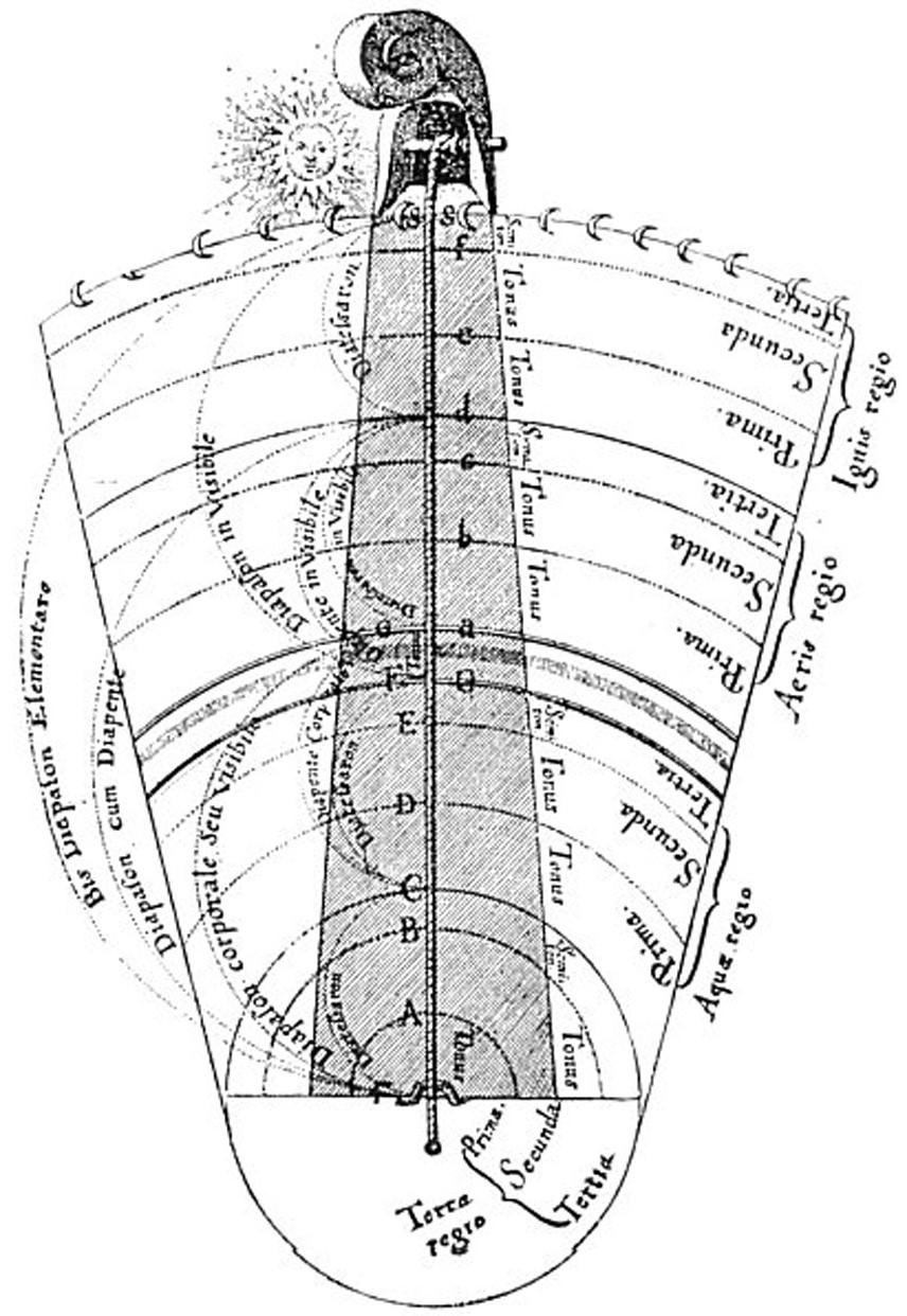 Four-Elements+Their-Consonantal-Intervals