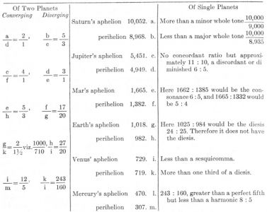 102600-planets Intervals