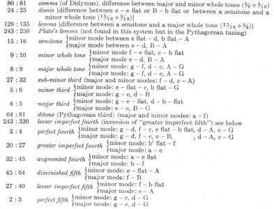 102702-intervals-kepler